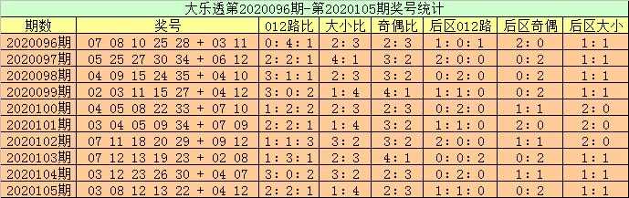 [公益彩票]高月大乐透106期预测:龙头推荐10