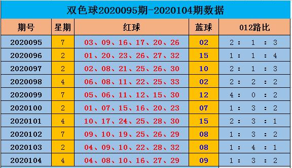[公益彩票]阿燕双色球105期推荐:012路比1-3-2