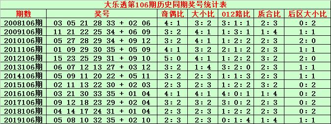[公益彩票]金成大乐透106期预测:012路比2-2-1