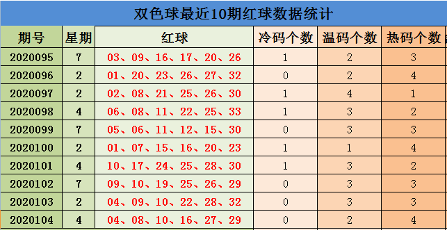 [公益彩票]刘源双色球105期推荐:红球双胆06 31