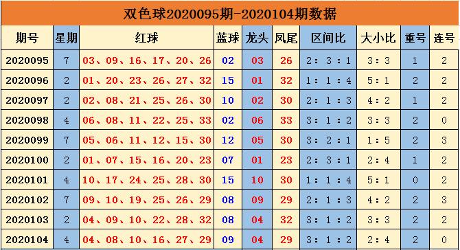 [公益彩票]余年双色球105期推荐:大小比参考2-4