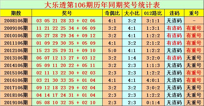 [公益彩票]花荣大乐透106期预测:后区单挑07 10