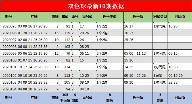 [公益彩票]江玲双色球105期推荐:连号关注28 29