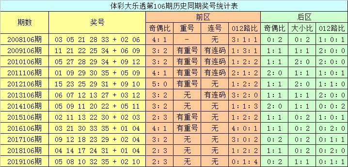[公益彩票]龙山大乐透106期预测:排除连码出现可能