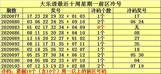 [公益彩票]何明大乐透106期预测:后区推荐05 08