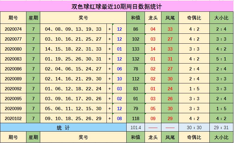 [公益彩票]王冬双色球105期推荐:推荐大小比4-2