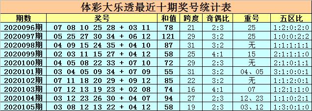[公益彩票]卜算子大乐透106期预测:前区双胆12 29