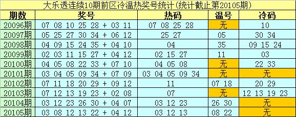 [公益彩票]南华天大乐透106期预测:后区单挑02 11
