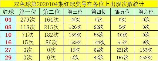 [公益彩票]叶志荣双色球105期推荐:蓝球杀05 06 08