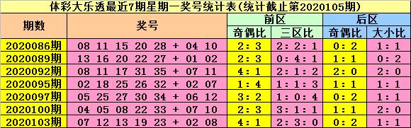 [公益彩票]陆白秋大乐透106期预测:注意开全奇奖号