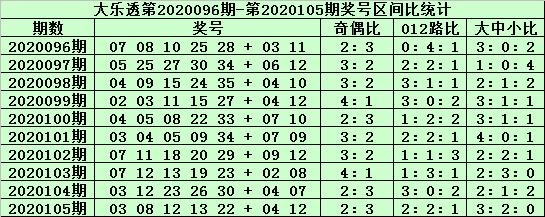 [公益彩票]老铁大乐透106期预测:前区杀15 24 25