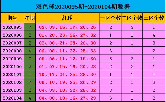 [公益彩票]王康双色球105期推荐:红球杀03 04 08