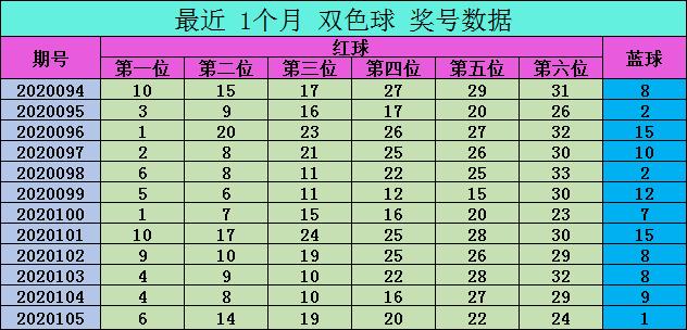 [公益彩票]爱军双色球106期推荐:红球凤尾关注32