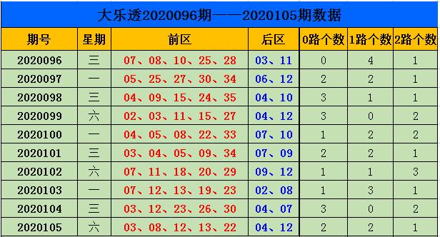 [公益彩票]刘源大乐透106期预测:前区0路码看21 33