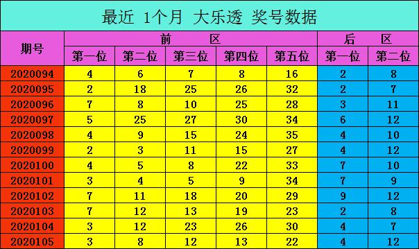 [公益彩票]爱军大乐透106期预测:前区大小比2-3