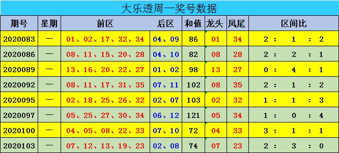 [公益彩票]迈久忠大乐透106期预测:后区两码05 10