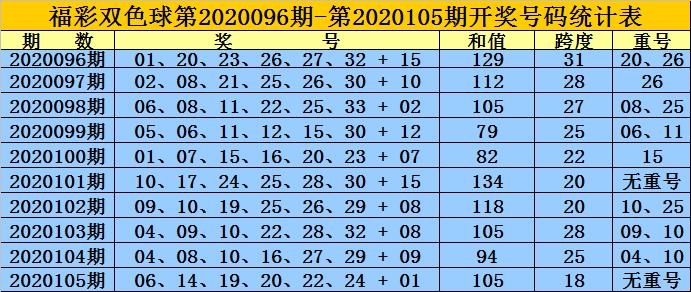[公益彩票]黄岛主双色球106期推荐:红球双胆09 16