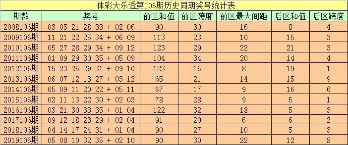 [公益彩票]袁大爷大乐透106期预测:前区胆码02 21