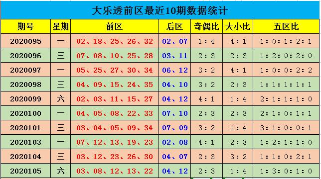 [公益彩票]余年大乐透106期预测:前区大小比3-2