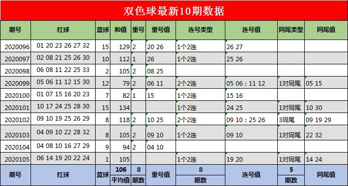 [公益彩票]江玲双色球106期推荐:红球连号22 23