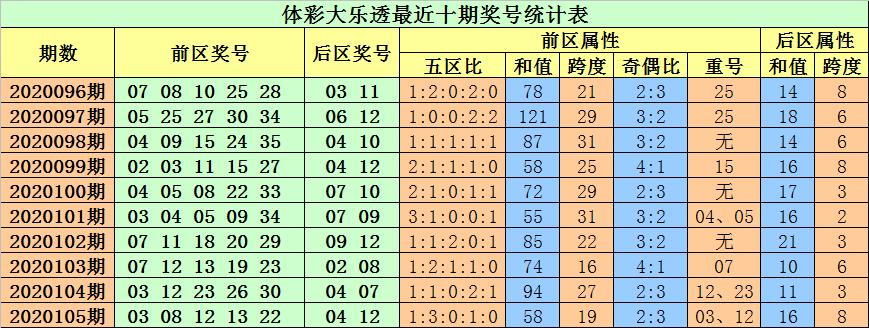 [公益彩票]小易大乐透106期预测:前区胆码06 11