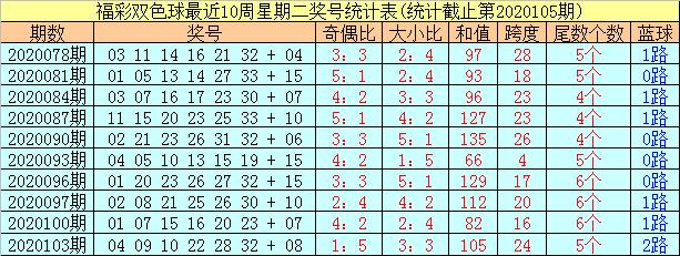 [公益彩票]阿财双色球106期推荐:红球杀5尾