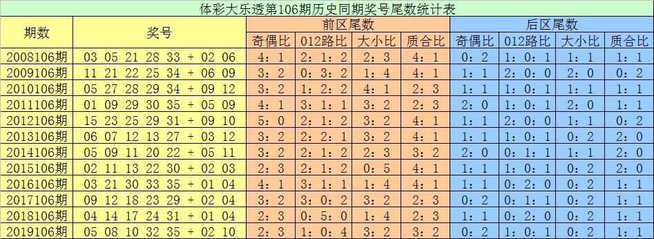 [公益彩票]张耀扬大乐透106期预测:后区看1 8尾