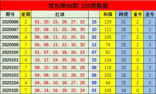 [公益彩票]周航双色球106期推荐:蓝球独胆03