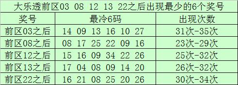 [公益彩票]南宫胜大乐透106期预测:后区两码08 12