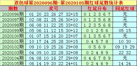 [公益彩票]大玩家双色球106期推荐:蓝球关注04