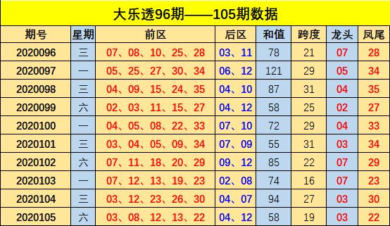 [公益彩票]方元大乐透106期预测:后区冷码反弹
