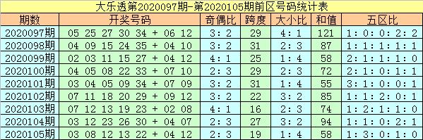 [公益彩票]杨万里大乐透106期预测:后区看全奇组合