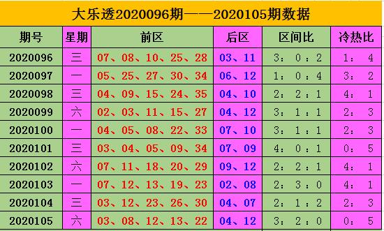 [公益彩票]王康大乐透106期预测:前区第三区看28