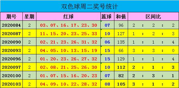 [公益彩票]迈久忠双色球106期推荐:红球三区24 28