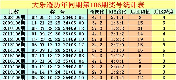 [公益彩票]徐先生大乐透106期预测:后区跨度3
