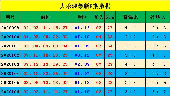 [公益彩票]宋大江大乐透107期预测:奇偶比看2-3