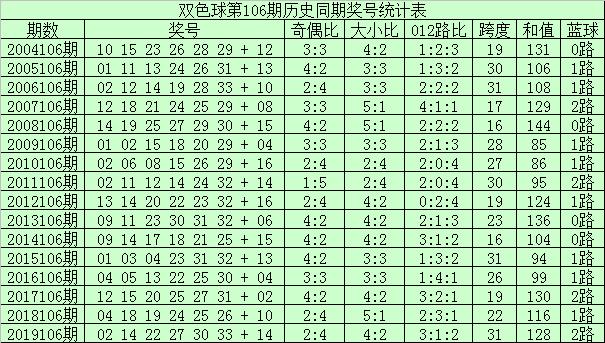 [公益彩票]李君双色球106期推荐:大小比看好2-4