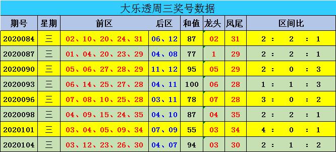 [公益彩票]迈久忠大乐透107期预测:后区看03 10