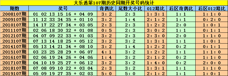 [公益彩票]刘贵大乐透107期预测:双胆看好18 29