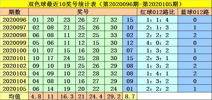 [公益彩票]李阳双色球106期推荐:一码蓝球看07