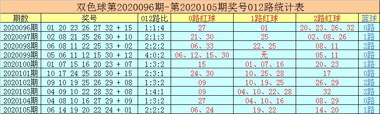 [公益彩票]老李双色球106期推荐:红球胆码14 22