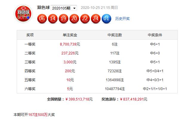 [公益彩票]老王双色球106期推荐:蓝球关注16
