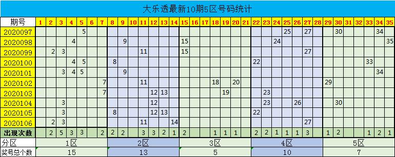 [公益彩票]星哥大乐透107期预测:凤尾看好30
