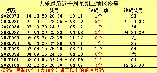 [公益彩票]何明大乐透107期预测:温号关注13