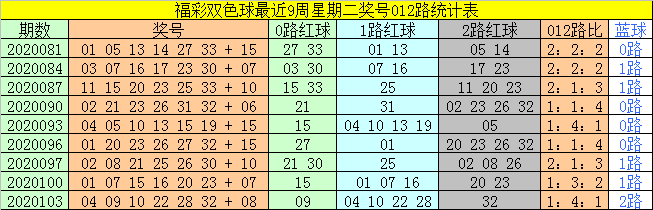 [公益彩票]太湖叟双色球106期推荐:红球看14 26
