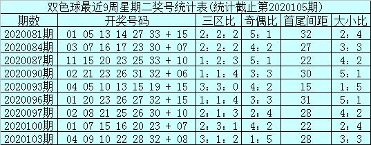 [公益彩票]石浩双色球106期推荐:奇偶比看好4-2