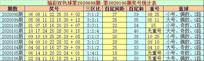 [公益彩票]张耀扬双色球107期推荐:红球三区比2-2-2