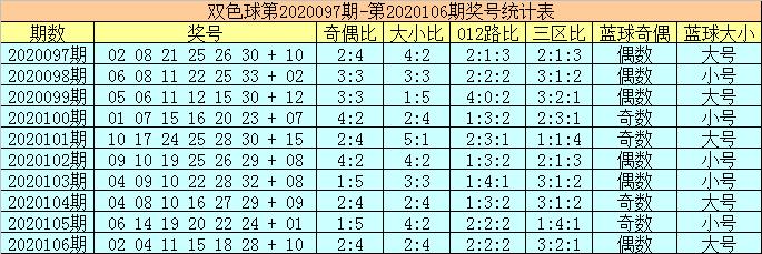 [公益彩票]陈华双色球107期推荐:012路均衡出号
