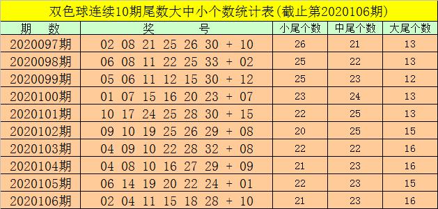[公益彩票]强哥双色球107期推荐:红球双胆21 28