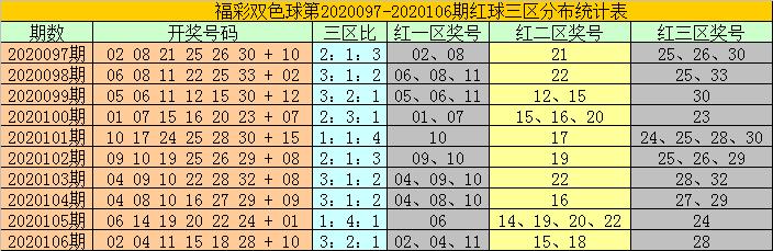 [公益彩票]耀阳双色球107期推荐:蓝球关注小码